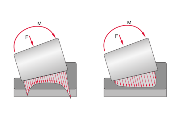 Roller profiling and tension distribution of tapered rollers in comparison