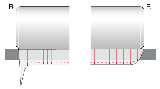 Roller profiling and tension distribution of cylindrical rollers in comparison
