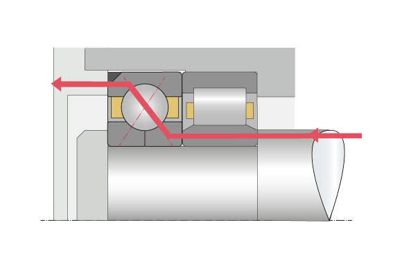 Axial load absorption in combination with a cylindrical roller bearing