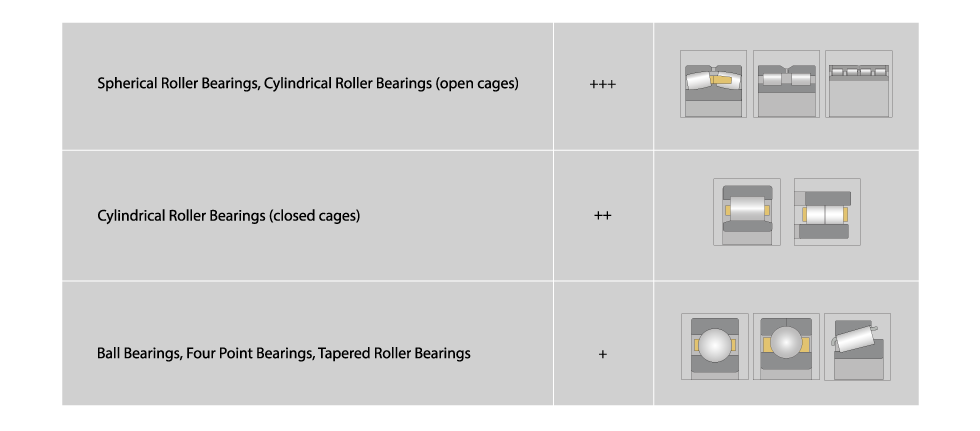 Reconditioning process for different bearing types